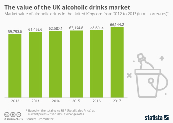 Alcohol use in the United Kingdom Infographic - The value of the UK alcoholic drinks market