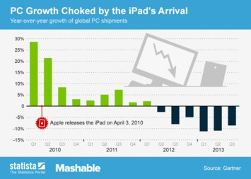 Infographic: PC Growth Choked by the iPad's Arrival | Statista