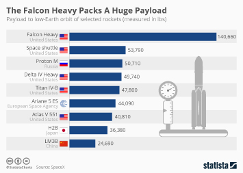 Infographic - The Falcon Heavy Packs A Huge Payload