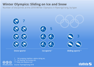 Winter Olympics Disciplines: Sliding on Ice and Snow
