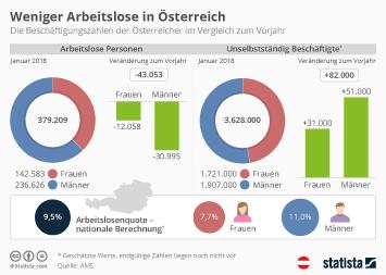 Infografik - Weniger Arbeitslose in Österreich