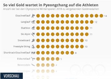 Infografik - Anzahl der Goldmedaillien Bei den Olympische Winterspielen 2018