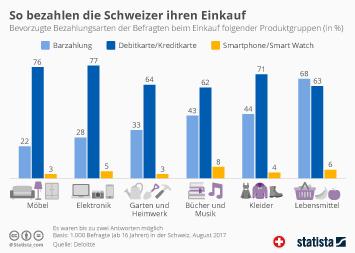 So bezahlen die Schweizer ihren Einkauf