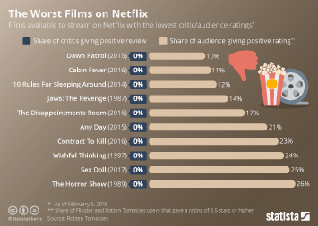 Infographic: The Worst Films on Netflix | Statista