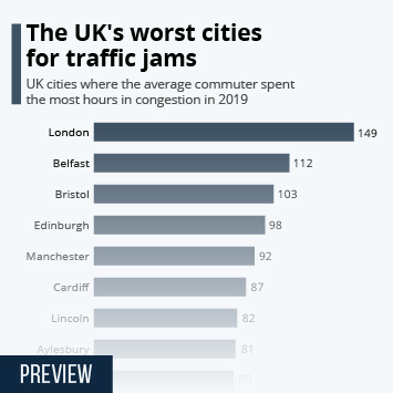 Infographic: The UK cities with the biggest traffic jams | Statista