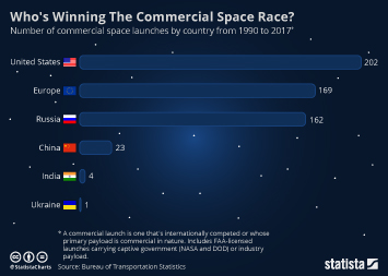 Infographic - Who's Winning The Commercial Space Race