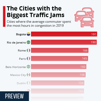 Infographic - The Cities with the Biggest Traffic Jams