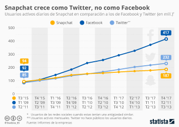Infografía - Snapchat, por desgracia, aprendiz de Twitter