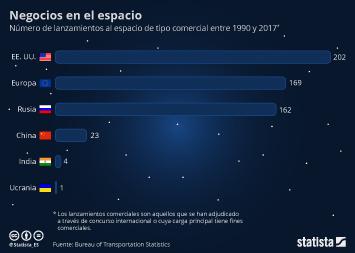 Infografía: La carrera por rentabilizar el espacio | Statista