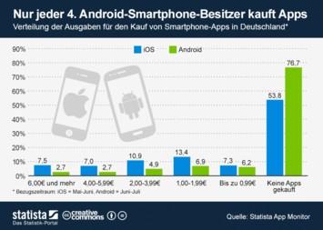 Infografik: Nur jeder 4. Android-Smartphone-Besitzer kauft Apps   Statista