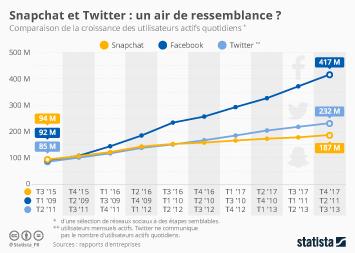 Infographie - Snapchat et Twitter : un air de ressemblance ?
