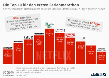 Infografik - Die Top 10 für den ersten Serienmarathon