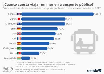 Infografía - Viajar un mes en el transporte público londinese cuesta más del doble que en Madrid