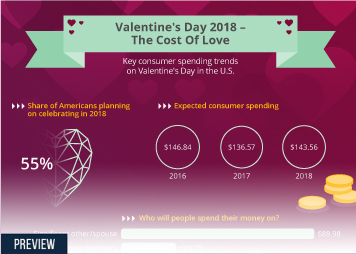 Infographic - Valentine's Day 2018 - The Cost Of Love