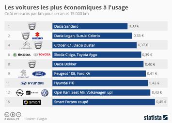 Infographie - Les voitures les plus économiques à l'usage