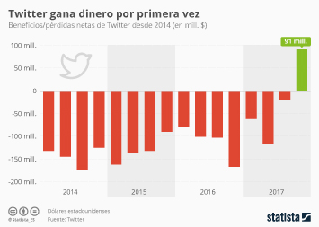 Infografía: Twitter es rentable por primera vez   Statista