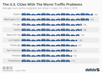 Infographic: The U.S. Cities With The Worst Traffic Problems  | Statista
