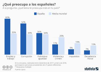 Infografía - La falta de empleo sigue siendo el mayor problema de los españoles