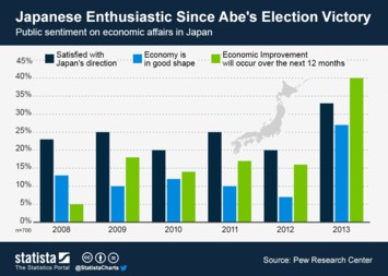 Infographic: Japanese Enthusiastic Since Abe's Election Victory | Statista