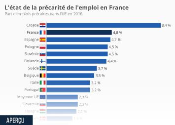 Infographie - L'état de la précarité de l'emploi en Europe