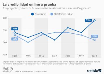 Infografía - Las plataformas online, el periodismo y una lucha constante por la confianza de los consumidores de noticias