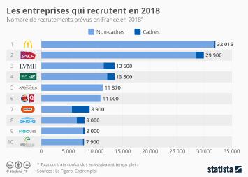 Infographie - Les entreprises qui recrutent en 2018