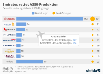 Infografik - Zahl der Bestellungen und Auslieferungen des Airbus A380