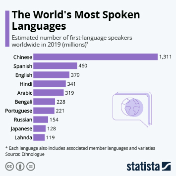 The World's Most Spoken Languages