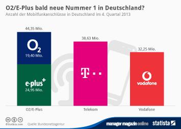 Infografik: O2-E-Plus bald neue Nummer 1 in Deutschland? | Statista