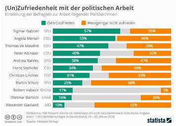 Infografik - Zufriedenheit mit der Arbeit deutscher Politiker