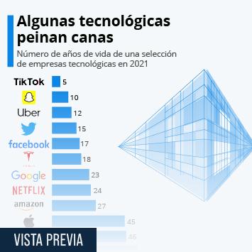 Infografía - ¿Adivinarías la edad de las grandes empresas tecnológicas?