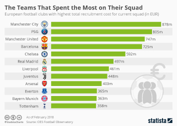 Infographic: The Teams That Spent the Most on Their Squad | Statista