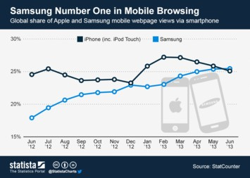 Infographic: Samsung Number One in Mobile Browsing | Statista