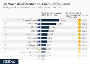 Infografik: Die Wachstumstreiber im Asien-Pazifik-Raum | Statista