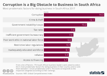 Link to South Africa Infographic - Corruption is a Big Obstacle to Business in South Africa Infographic