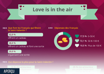 Infographie - Love is in the air