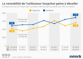 Infographie - rentabilite snapchat chiffre affaires moyen par utilisateur