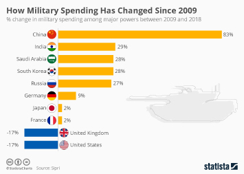 Infographic: How Military Spending Has Changed Since 2009 | Statista