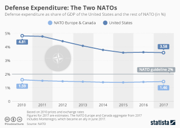 Infographic: The Two NATOs | Statista