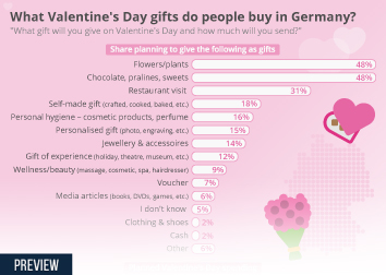 Infographic - What Valentine's Day gifts do people buy in Germany