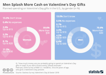 Infographic - Men Splash More Cash on Valentines Day Gifts