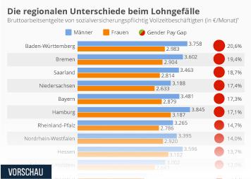 Infografik - Die regionalen Unterschiede beim Lohngefälle