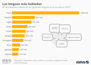 Infografía - El español, el segundo idioma más global