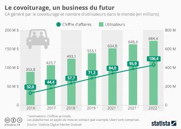 Infographie - Le covoiturage, un business du futur