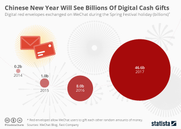 Infographic - Chinese New Year Will See Billions Of Digital Donations