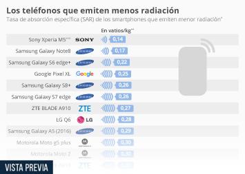 Infografía - El Samsung Galaxy Note 8, uno de los teléfonos de menor radiación del mercado