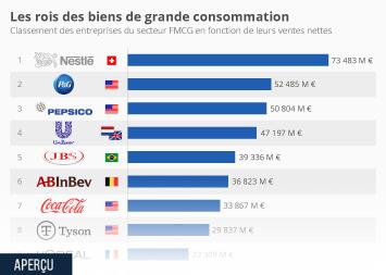 Infographie: Les rois des biens de grande consommation | Statista