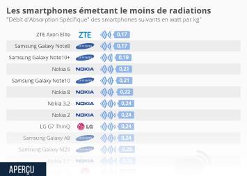 Les smartphones émettant le moins de radiations