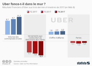 Infographie: Uber fonce-t-il dans le mur ?  | Statista