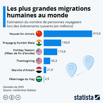 Infographie - estimation des deplacements de population